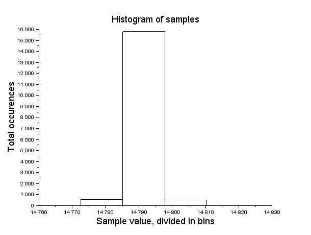 Figure ILS.6 Histogram of experimental data HCLA12X5B pitot
