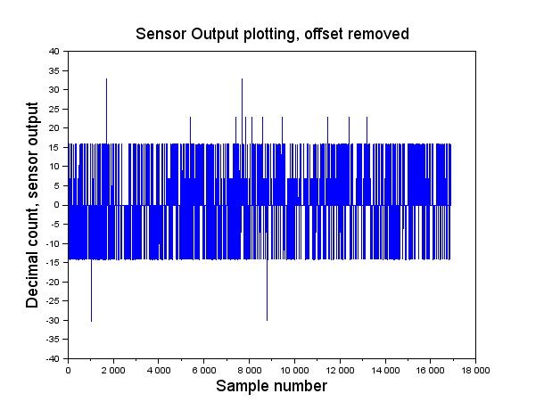 Figure ILS.7 Plot of z, samples without offset