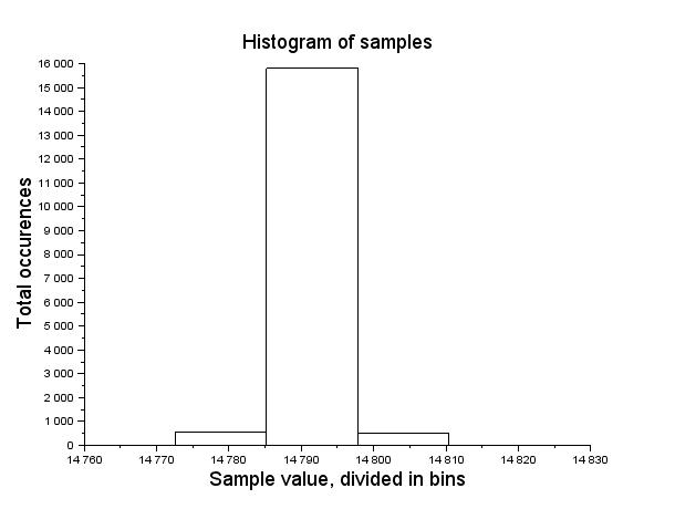 Figure ILS.6 Histogram of experimental data HCLA12X5B pitot